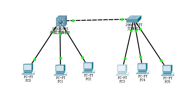 思科交换机设置远程登录教程